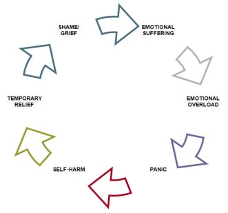self-harm-cycle