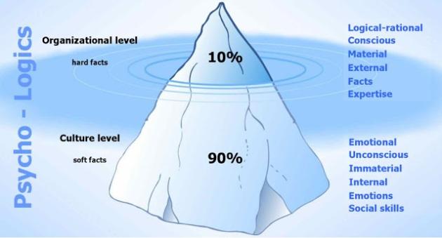 iceberg-principle