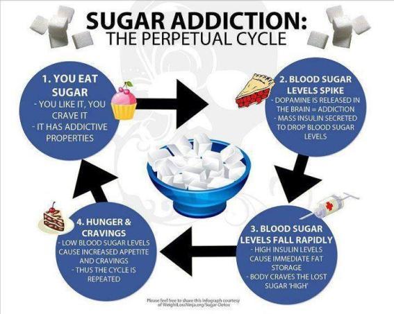 Sugar-Addiction-Cycle